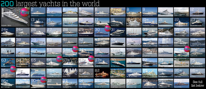200 largest yachts in the world.
