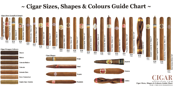 Cigar sizes, shapes & color guide.