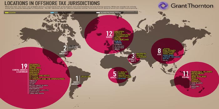Offshore tax jurisdictions.